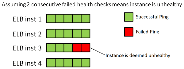 Amazon ELB – Some caveats around health check pings | theburningmonk com