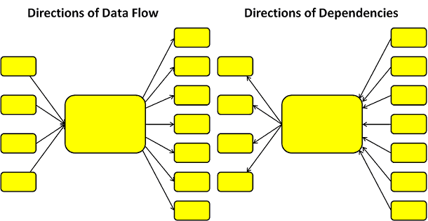 dir-dataflow-and-dependencies