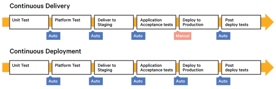 Yubl's road to Serverless architecture - Testing and CI/CD