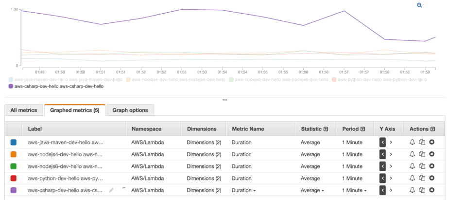 AWS Lambda - comparing platform performances