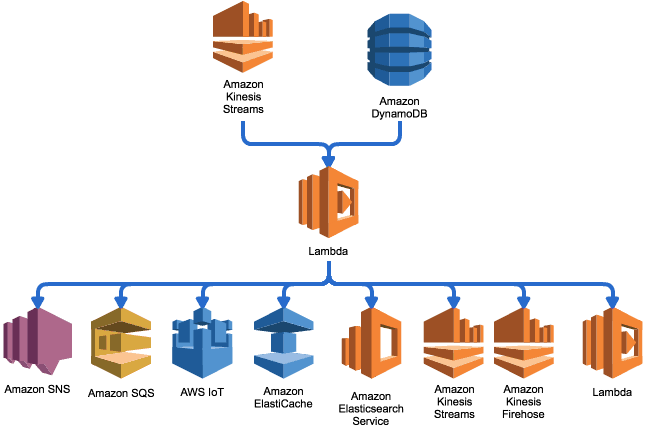 What is the best event source for doing pub-sub with AWS Lambda