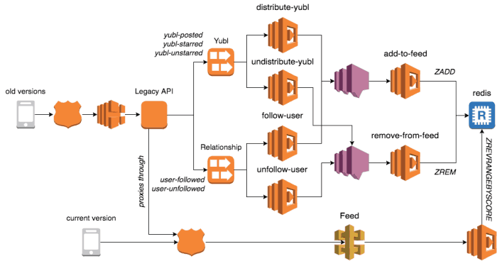 how to do fan-out and fan-in with AWS Lambda | theburningmonk com