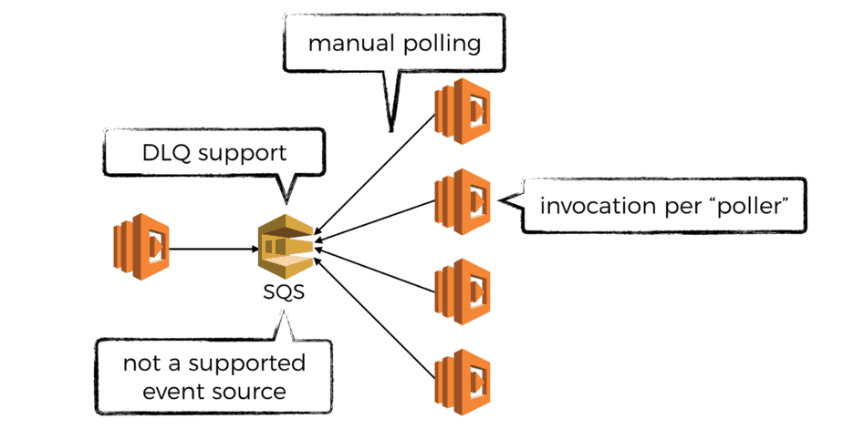 how to do fan-out and fan-in with AWS Lambda