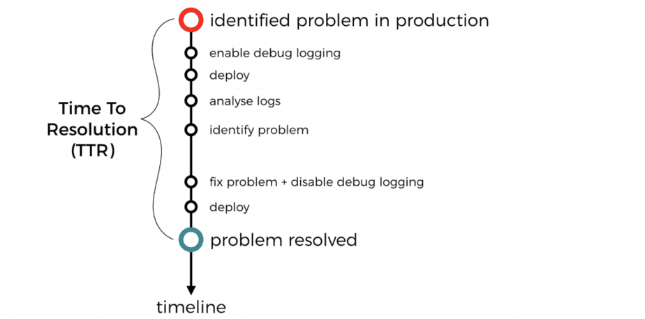 You need to sample debug logs in production | theburningmonk com