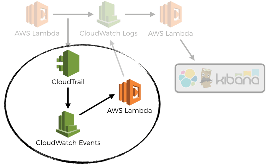 auto-create CloudWatch Alarms for APIs with Lambda