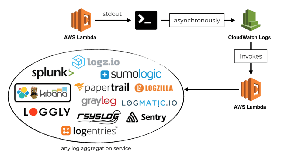 Centralised logging for AWS Lambda, REVISED (2018