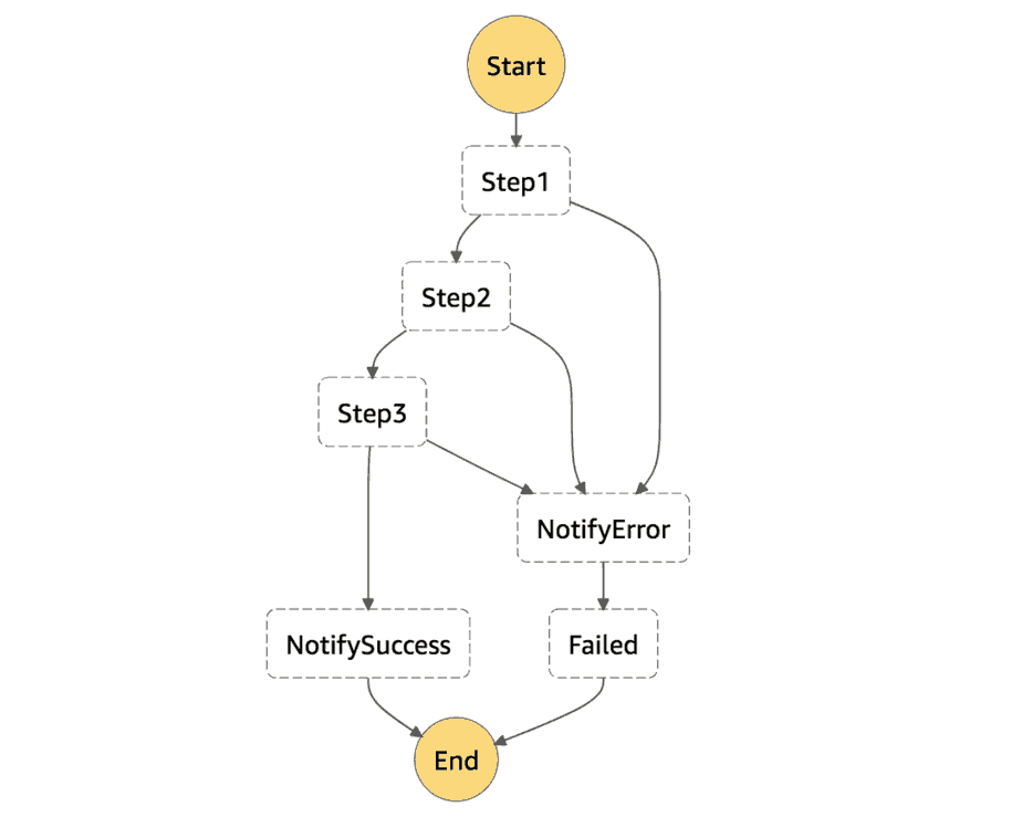 Step Functions : apply try-catch to a block of states