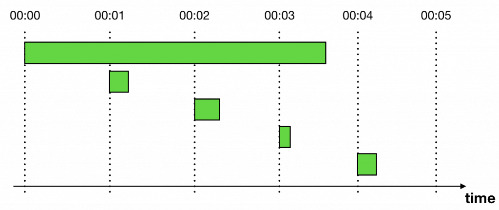 Using CloudWatch and Lambda to implement ad-hoc scheduling