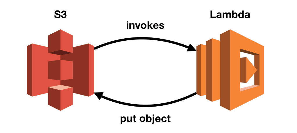 AWS Lambda: how to detect and stop accidental infinite