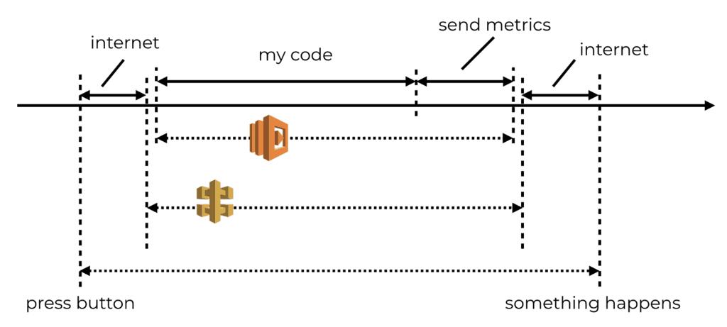 Introducing a better way to record custom metrics