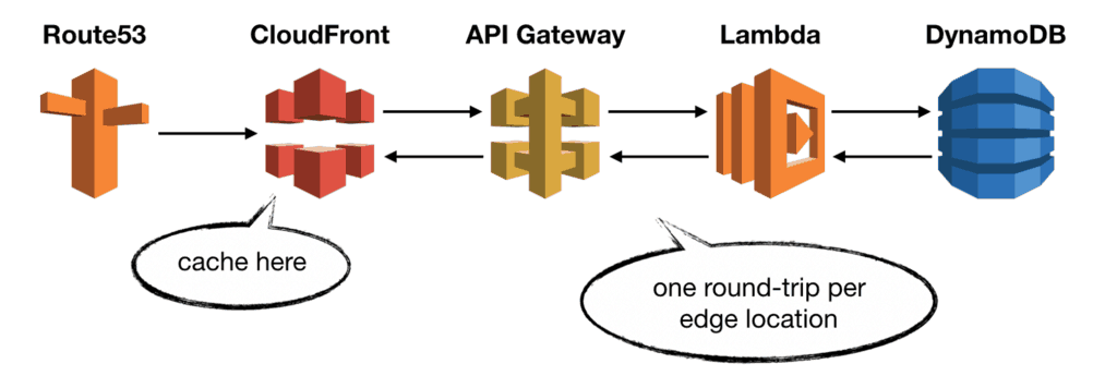 All you need to know about caching for serverless applications